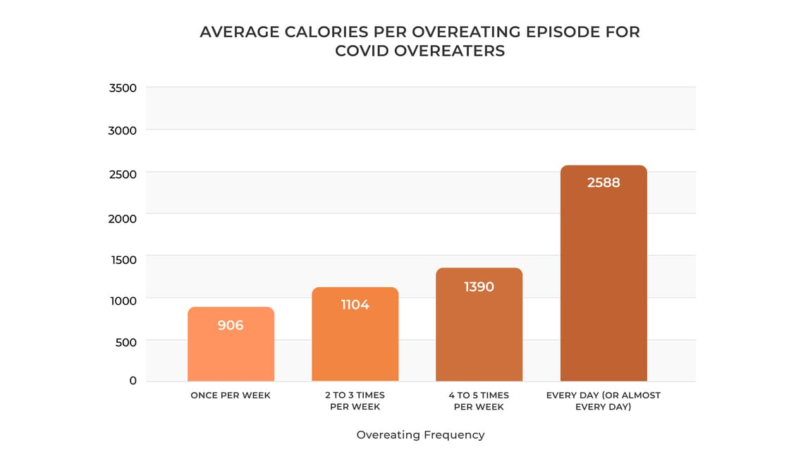 Average-Calories-Per-Overeating-Episode