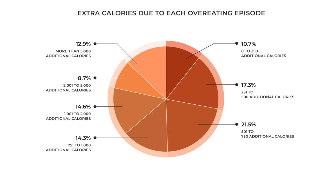 Extra-Calories-Per-Overeating-Episode