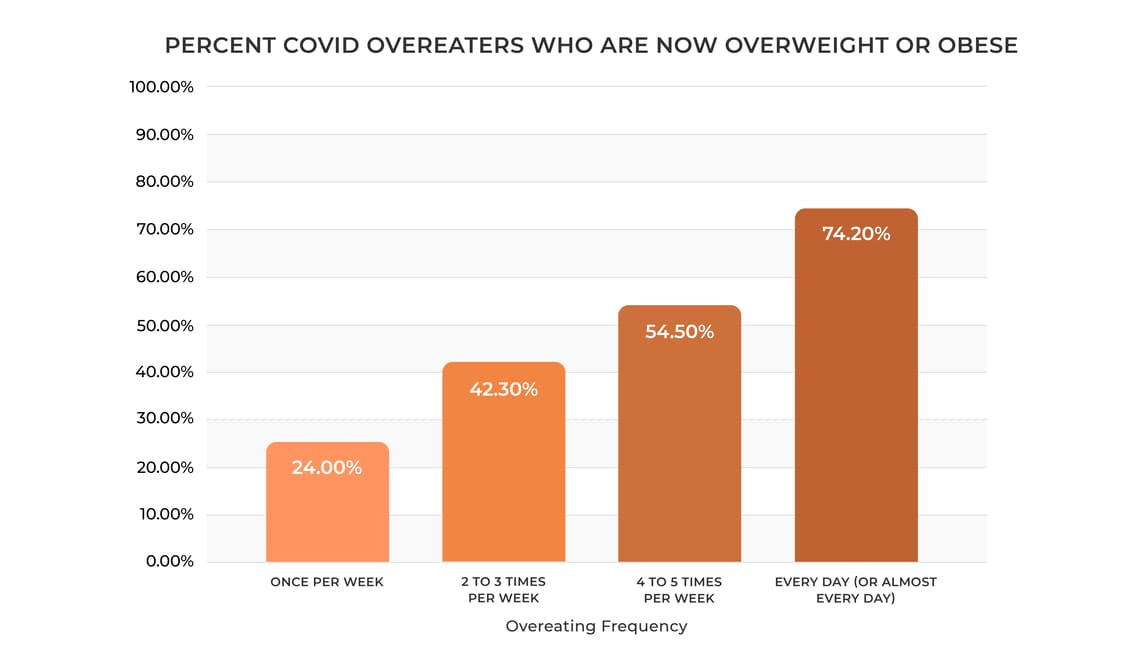 Percent-Covid-Overeaters-Overweight-Obese