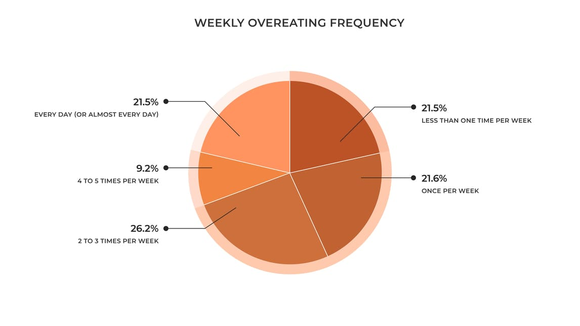 Weekly-Overeating-Frequency